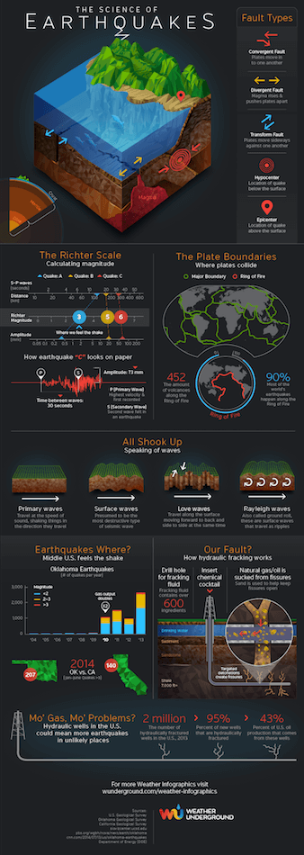 Earthquakes: infographic